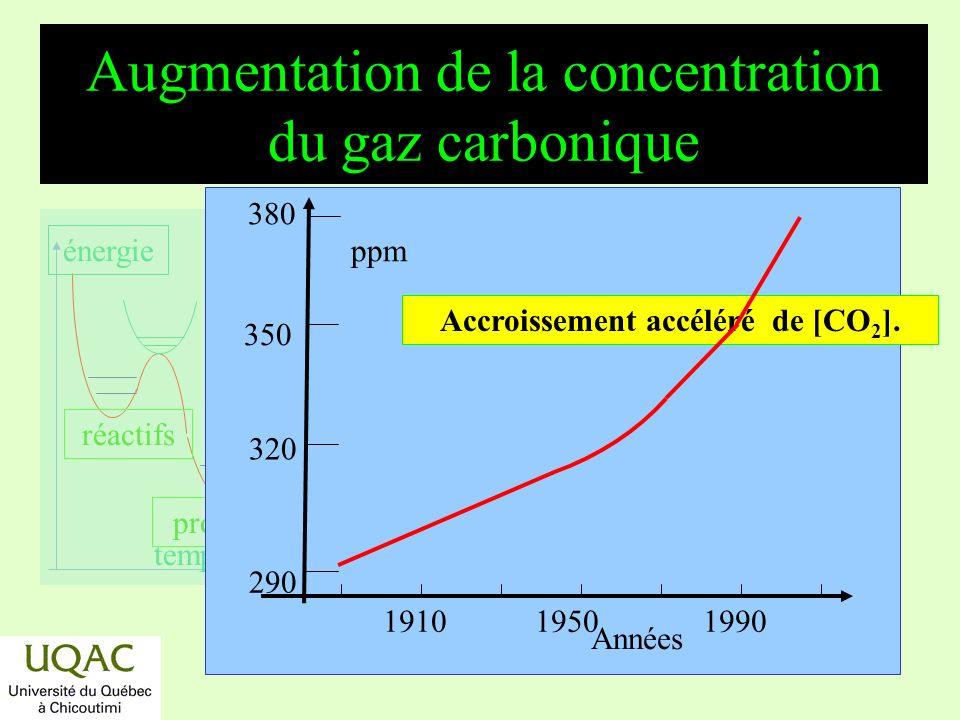 réactifs produits énergie temps Bilans du carbone terrestre État du carbone Masse absolue* CaCO 3 : roches sédimentaires 35 000 Ca-Mg(CO 3 ) 2 roches sédimentaires 25 000 matières organiques sédimentaires 15 000 CO 3 et HCO 3 dissout dans les océans 36 Carburants fossiles 4 Carbone mort (humus) 3 gaz carbonique de latmosphère 0,7 *10 12 tonnes; Scientific American, 74, mars 1989.