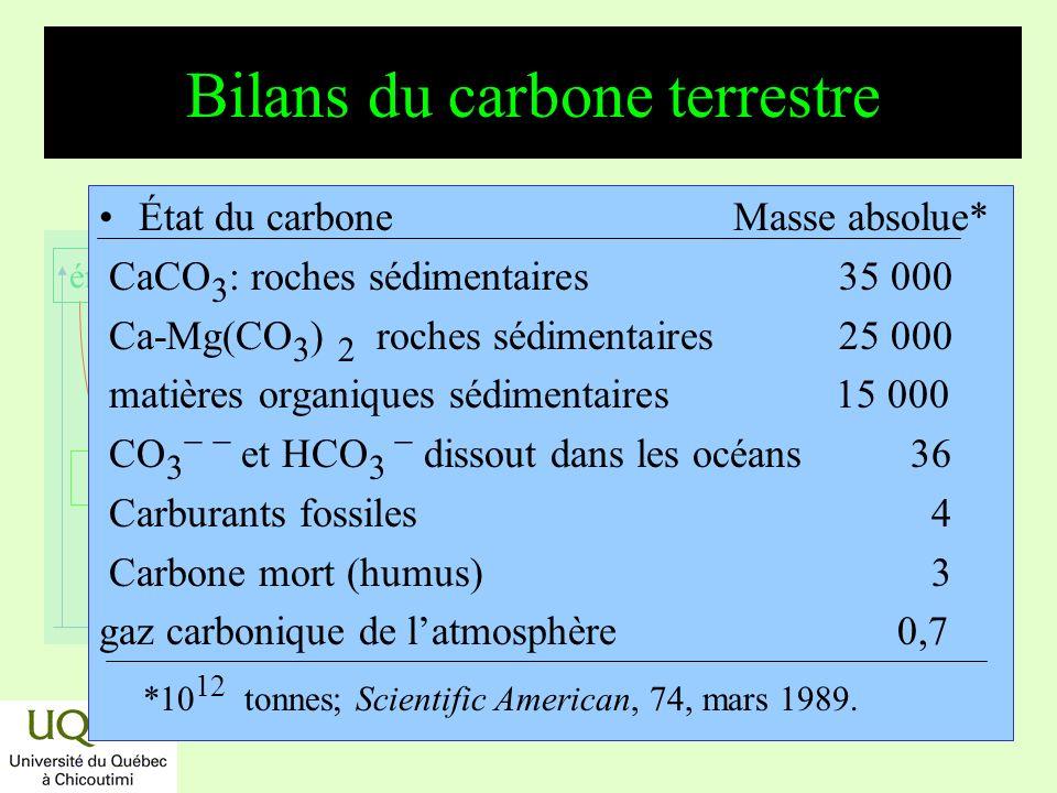réactifs produits énergie temps Cycle schématique et géologique du carbone CO 2 + H 2 O + CaCO 3 Ca ++ + 2 HCO 3 2 HCO 3 - + Ca ++ CaCO 3 (s) + CO 2 (g) + H 2 O et 2 CO 2 + H 2 O + CaSiO 3 Ca ++ + 2 HCO 3 + SiO 2 2 HCO 3 + Ca ++ CaCO 3 (s) + CO 2 (g) + H 2 O Globalement: CO 2 + CaSiO 3 CaCO 3 (s) + SiO 2 (s)