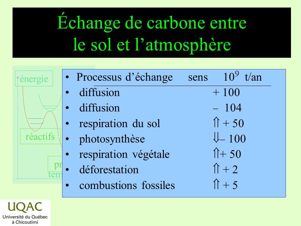 réactifs produits énergie temps Conclusion Latmosphère terrestre na pas toujours été ce quil est aujourdhui.