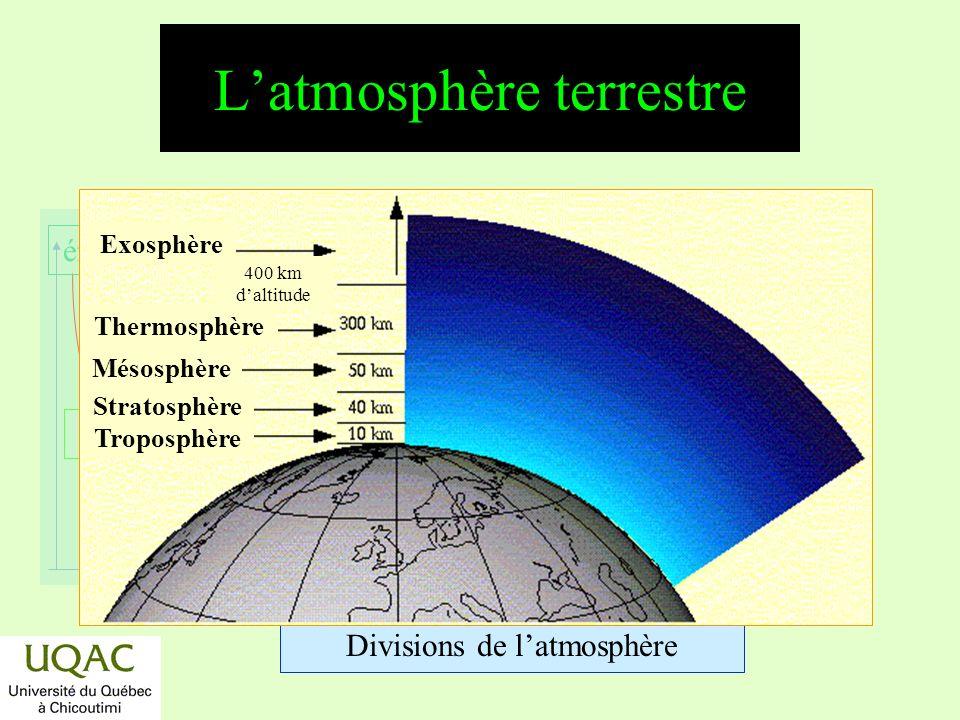 réactifs produits énergie temps Description et Profil de concentration de la haute atmosphère Aurores polaires Ceinture Van Allen 200 400 km ThermosphèreExosphère 80 0+ 80 Température T