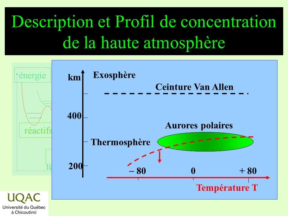 réactifs produits énergie temps Profils de T (°C) et de concentration ([M]) de la basse atmosphère molécules/cm 310 10 18 80 0+ 80 Température (°C) Couche dozone Mésopose Stratosphère Troposphère 40 120 km Ionosphère Mésosphère T [M]