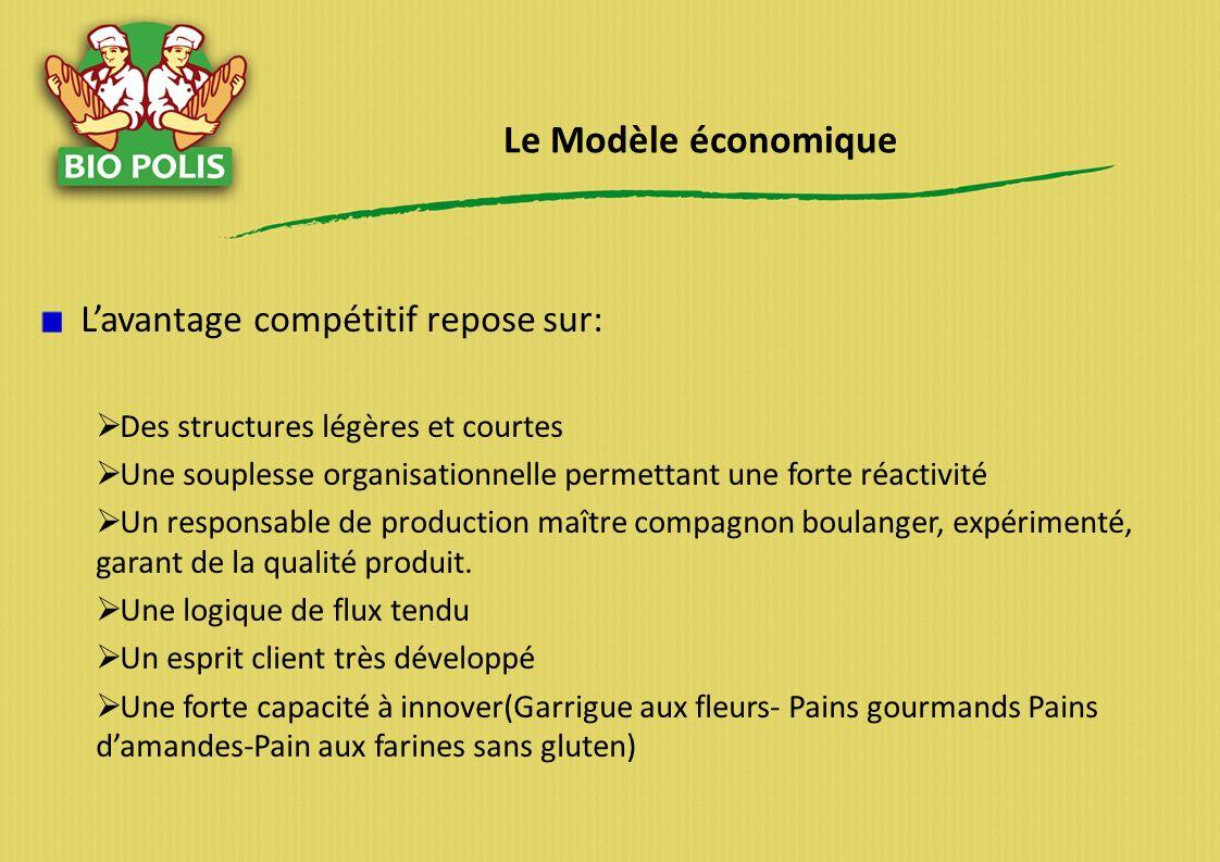 Le Modèle économique Lavantage compétitif repose sur: Des structures légères et courtes Une souplesse organisationnelle permettant une forte réactivit