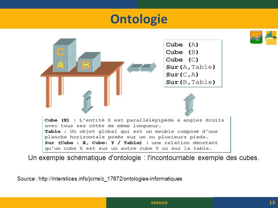 Ontologie MOANO 13 Un exemple schématique d ontologie : l incontournable exemple des cubes.