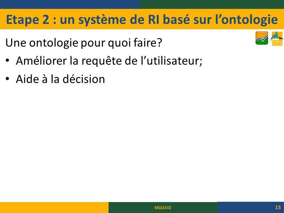 Etape 2 : un système de RI basé sur lontologie Une ontologie pour quoi faire.