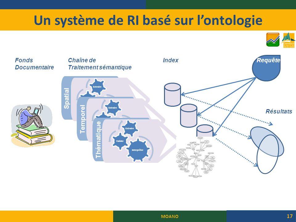 Un système de RI basé sur lontologie MOANO 17 Spatial Temporel Thématique Fonds Documentaire Chaîne de Traitement sémantique IndexRequête Résultats
