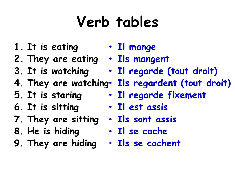Verb tables 1.It is eating 2.They are eating 3.It is watching 4.They are watching 5.It is staring 6.It is sitting 7.They are sitting 8.He is hiding 9.