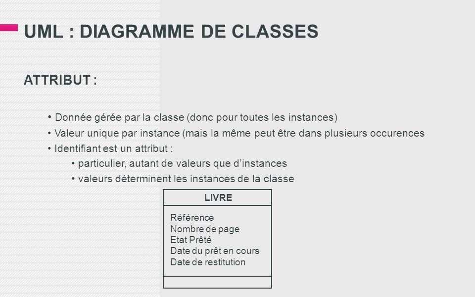 UML : DIAGRAMME DE CLASSES ATTRIBUT : Donnée gérée par la classe (donc pour toutes les instances) Valeur unique par instance (mais la même peut être dans plusieurs occurences Identifiant est un attribut : particulier, autant de valeurs que dinstances valeurs déterminent les instances de la classe LIVRE Référence Nombre de page Etat Prêté Date du prêt en cours Date de restitution