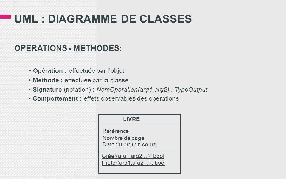 UML : DIAGRAMME DE CLASSES OPERATIONS - METHODES: Opération : effectuée par lobjet Méthode : effectuée par la classe Signature (notation) : NomOperation(arg1,arg2) : TypeOutput Comportement : effets observables des opérations LIVRE Référence Nombre de page Date du prêt en cours Créer(arg1,arg2…) : bool Prêter(arg1,arg2…) : bool