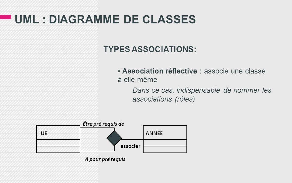 UML : DIAGRAMME DE CLASSES TYPES ASSOCIATIONS: Association réflective : associe une classe à elle même Dans ce cas, indispensable de nommer les associations (rôles) UEANNEE associer Être pré requis de A pour pré requis