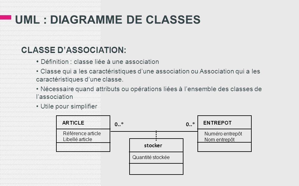 UML : DIAGRAMME DE CLASSES CLASSE DASSOCIATION: Définition : classe liée à une association Classe qui a les caractéristiques dune association ou Association qui a les caractéristiques dune classe.