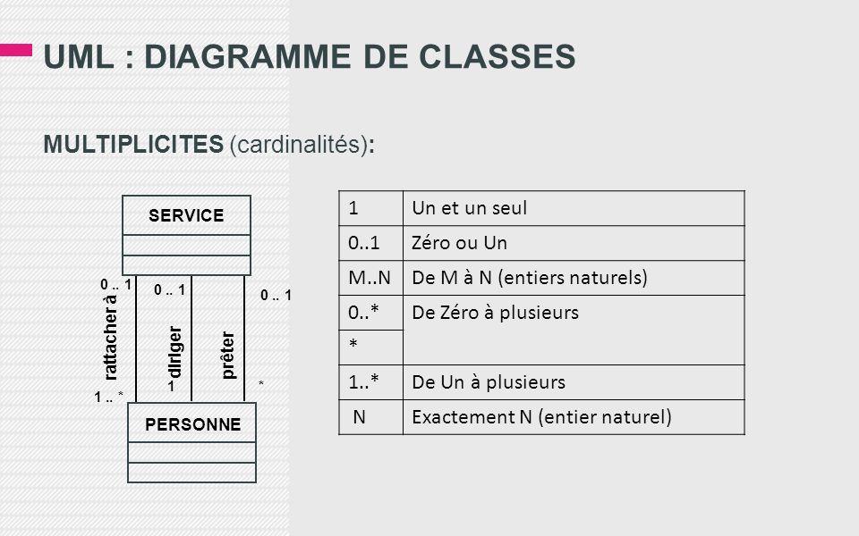 UML : DIAGRAMME DE CLASSES MULTIPLICITES (cardinalités): 1Un et un seul 0..1Zéro ou Un M..NDe M à N (entiers naturels) 0..*De Zéro à plusieurs * 1..*De Un à plusieurs NExactement N (entier naturel) PERSONNE SERVICE rattacher à diriger prêter 0..