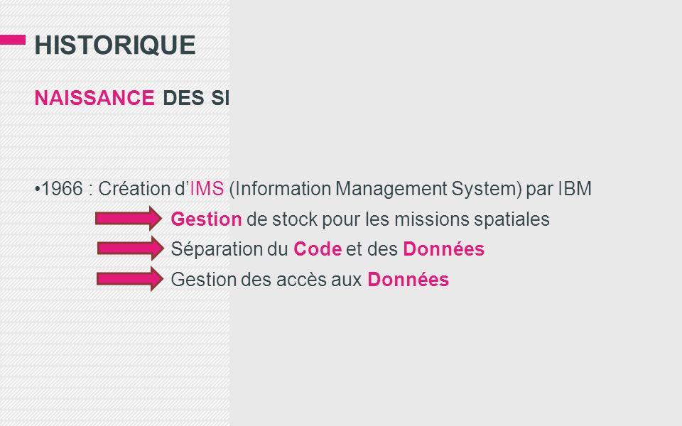 HISTORIQUE NAISSANCE DES SI 1966 : Création dIMS (Information Management System) par IBM Gestion de stock pour les missions spatiales Séparation du Code et des Données Gestion des accès aux Données