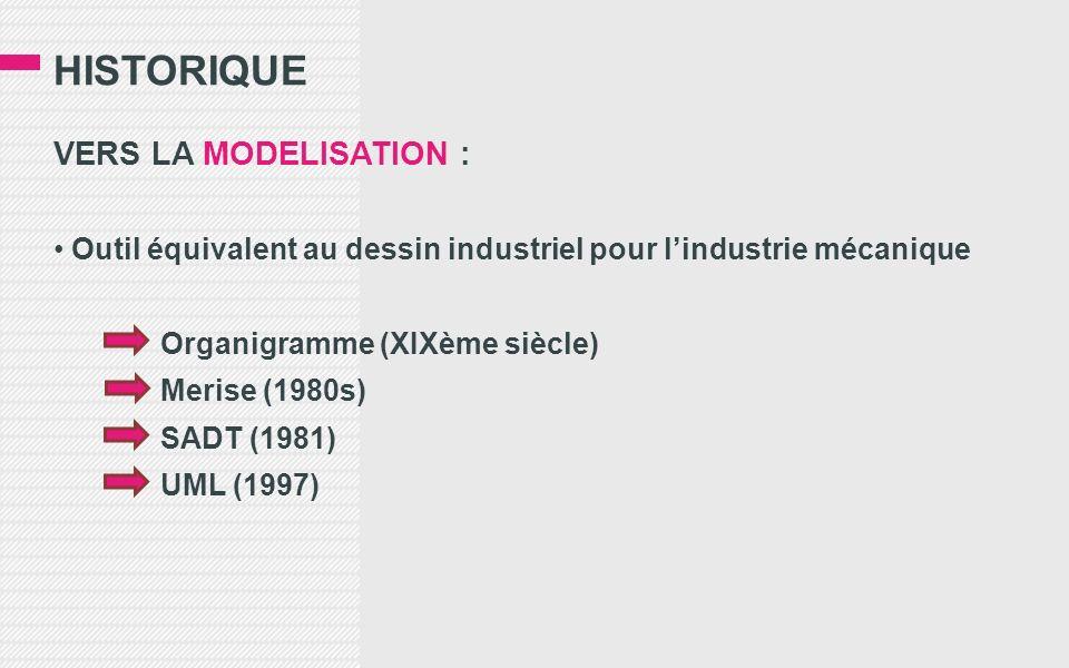 HISTORIQUE VERS LA MODELISATION : Outil équivalent au dessin industriel pour lindustrie mécanique Organigramme (XIXème siècle) Merise (1980s) SADT (1981) UML (1997)