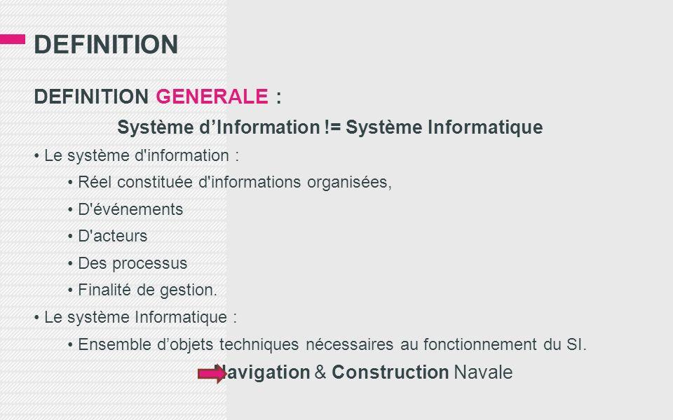 DEFINITION DEFINITION GENERALE : Système dInformation != Système Informatique Le système d information : Réel constituée d informations organisées, D événements D acteurs Des processus Finalité de gestion.