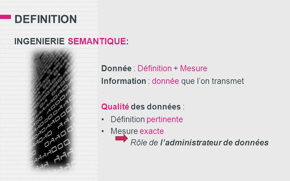 DEFINITION INGENIERIE SEMANTIQUE: Donnée : Définition + Mesure Information : donnée que lon transmet Qualité des données : Définition pertinente Mesure exacte Rôle de ladministrateur de données