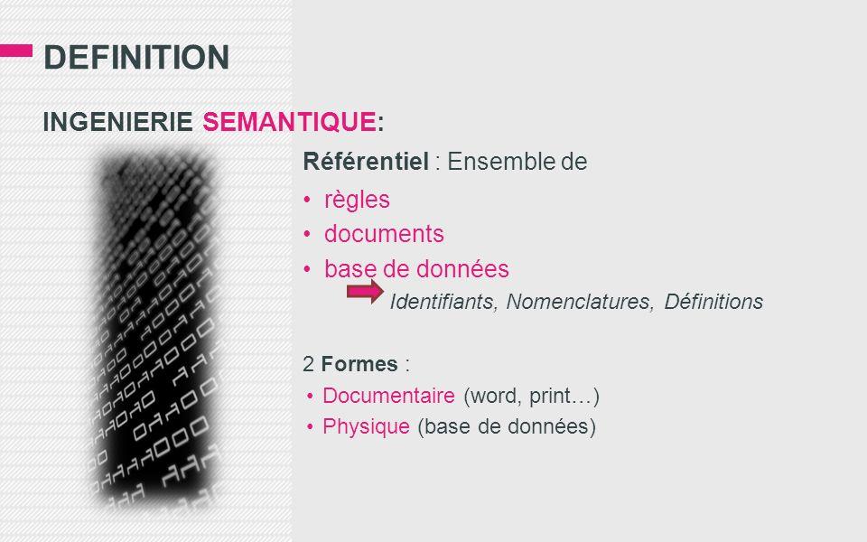 DEFINITION INGENIERIE SEMANTIQUE: Référentiel : Ensemble de règles documents base de données Identifiants, Nomenclatures, Définitions 2 Formes : Documentaire (word, print…) Physique (base de données)