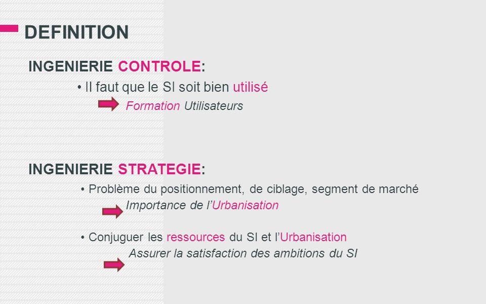 DEFINITION INGENIERIE CONTROLE: Il faut que le SI soit bien utilisé Formation Utilisateurs INGENIERIE STRATEGIE: Problème du positionnement, de ciblag