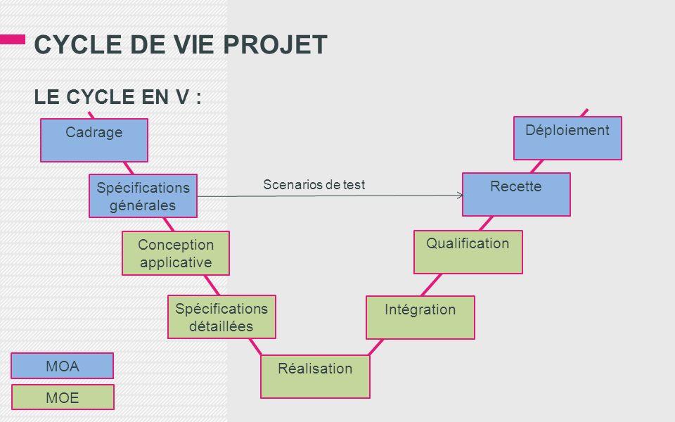 CYCLE DE VIE PROJET LE CYCLE EN V : Cadrage Spécifications générales Spécifications détaillées Conception applicative Réalisation Intégration Qualific