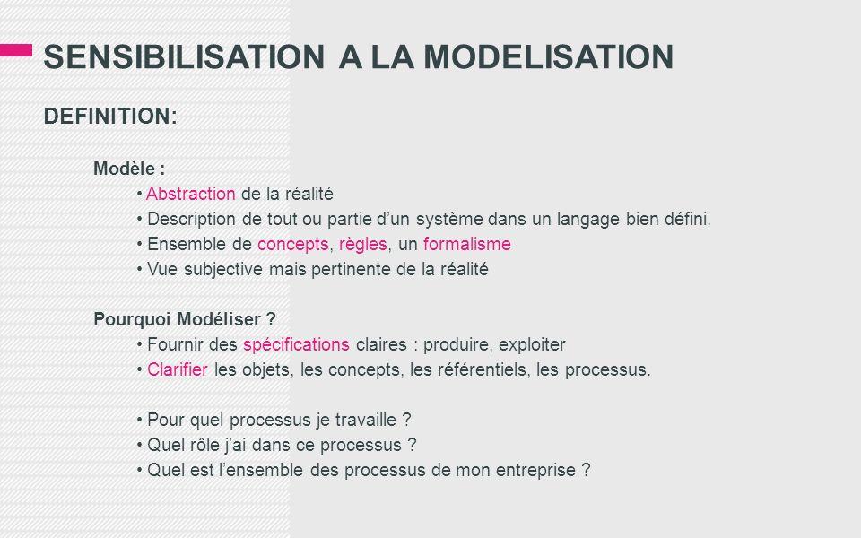 SENSIBILISATION A LA MODELISATION DEFINITION: Modèle : Abstraction de la réalité Description de tout ou partie dun système dans un langage bien défini.