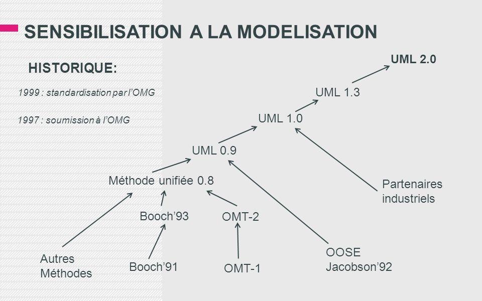 SENSIBILISATION A LA MODELISATION HISTORIQUE: Autres Méthodes Booch91 Booch93 Méthode unifiée 0.8 OMT-2 OMT-1 OOSE Jacobson92 Partenaires industriels UML 0.9 UML 1.0 UML 1.3 UML 2.0 1997 : soumission à lOMG 1999 : standardisation par lOMG