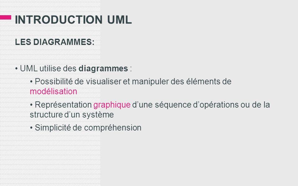 INTRODUCTION UML LES DIAGRAMMES: UML utilise des diagrammes : Possibilité de visualiser et manipuler des éléments de modélisation Représentation graphique dune séquence dopérations ou de la structure dun système Simplicité de compréhension