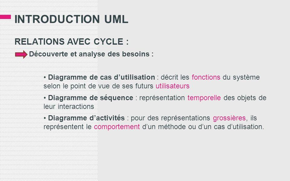 INTRODUCTION UML RELATIONS AVEC CYCLE : Découverte et analyse des besoins : Diagramme de cas dutilisation : décrit les fonctions du système selon le p