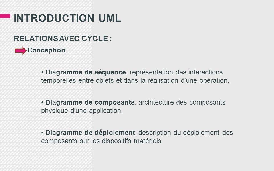 INTRODUCTION UML RELATIONS AVEC CYCLE : Conception: Diagramme de séquence: représentation des interactions temporelles entre objets et dans la réalisation dune opération.