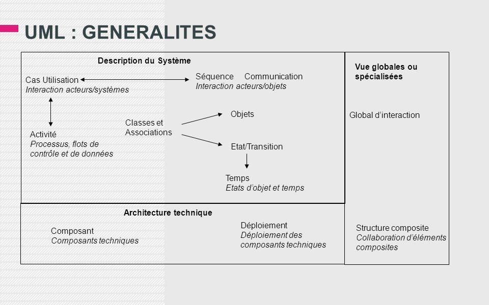 UML : GENERALITES ISI L3 - MIAGE - ã Dominique Mignet 59 Description du Système Cas Utilisation Interaction acteurs/systèmes SéquenceCommunication Int