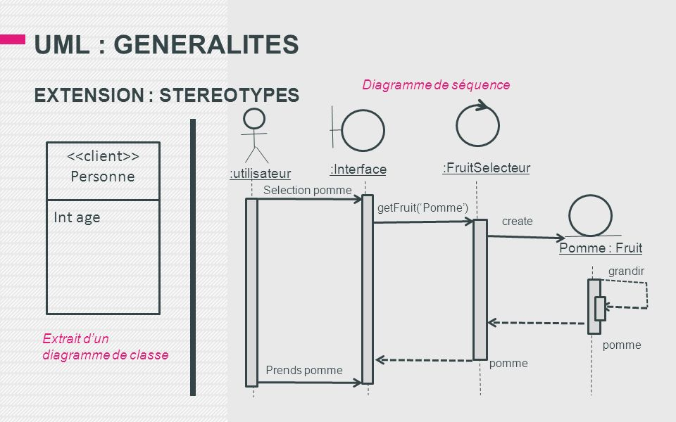 UML : GENERALITES EXTENSION : STEREOTYPES > Personne Int age :utilisateur :Interface :FruitSelecteur Pomme : Fruit Prends pomme pomme grandir create getFruit(Pomme) Selection pomme Diagramme de séquence Extrait dun diagramme de classe