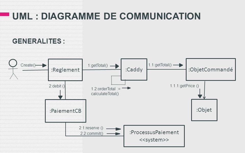 UML : DIAGRAMME DE COMMUNICATION GENERALITES : :Reglement :Caddy :ObjetCommandé :Objet :PaiementCB :ProcessusPaiement > Create() 1:getTotal() 1.1:getT