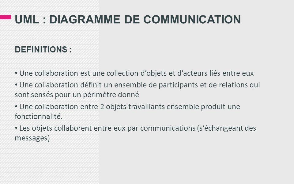 UML : DIAGRAMME DE COMMUNICATION DEFINITIONS : Une collaboration est une collection dobjets et dacteurs liés entre eux Une collaboration définit un ensemble de participants et de relations qui sont sensés pour un périmètre donné Une collaboration entre 2 objets travaillants ensemble produit une fonctionnalité.