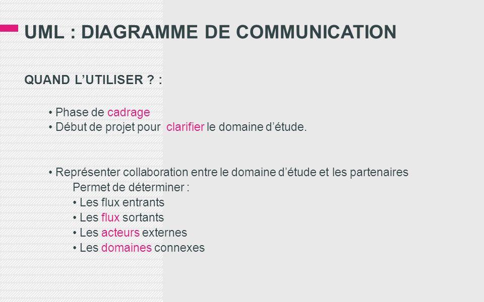 UML : DIAGRAMME DE COMMUNICATION QUAND LUTILISER ? : Phase de cadrage Début de projet pour clarifier le domaine détude. Représenter collaboration entr
