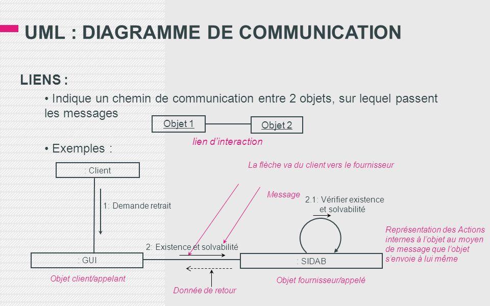 UML : DIAGRAMME DE COMMUNICATION LIENS : Indique un chemin de communication entre 2 objets, sur lequel passent les messages Exemples : Objet 1 Objet 2 lien dinteraction : Client : GUI : SIDAB Donnée de retour Objet client/appelant Objet fournisseur/appelé Message La flèche va du client vers le fournisseur 2: Existence et solvabilité 1: Demande retrait Représentation des Actions internes à lobjet au moyen de message que lobjet senvoie à lui même 2.1: Vérifier existence et solvabilité