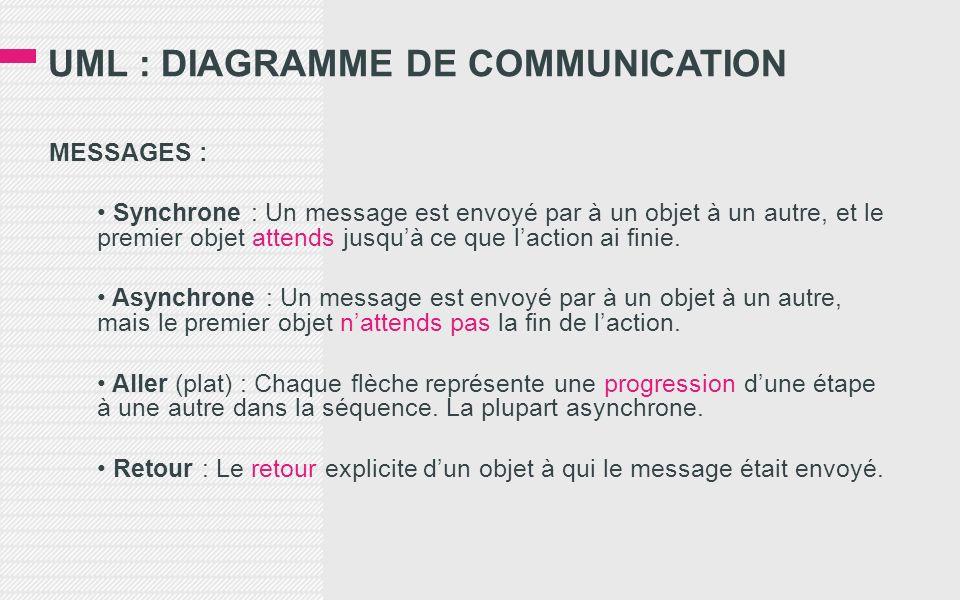 UML : DIAGRAMME DE COMMUNICATION MESSAGES : Synchrone : Un message est envoyé par à un objet à un autre, et le premier objet attends jusquà ce que laction ai finie.