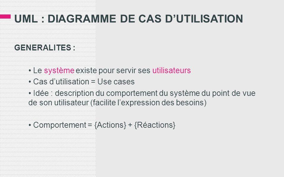 GENERALITES : Le système existe pour servir ses utilisateurs Cas dutilisation = Use cases Idée : description du comportement du système du point de vue de son utilisateur (facilite lexpression des besoins) Comportement = {Actions} + {Réactions}