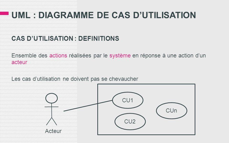 UML : DIAGRAMME DE CAS DUTILISATION CAS DUTILISATION : DEFINITIONS Ensemble des actions réalisées par le système en réponse à une action dun acteur Les cas dutilisation ne doivent pas se chevaucher Acteur CU1 CU2 CUn