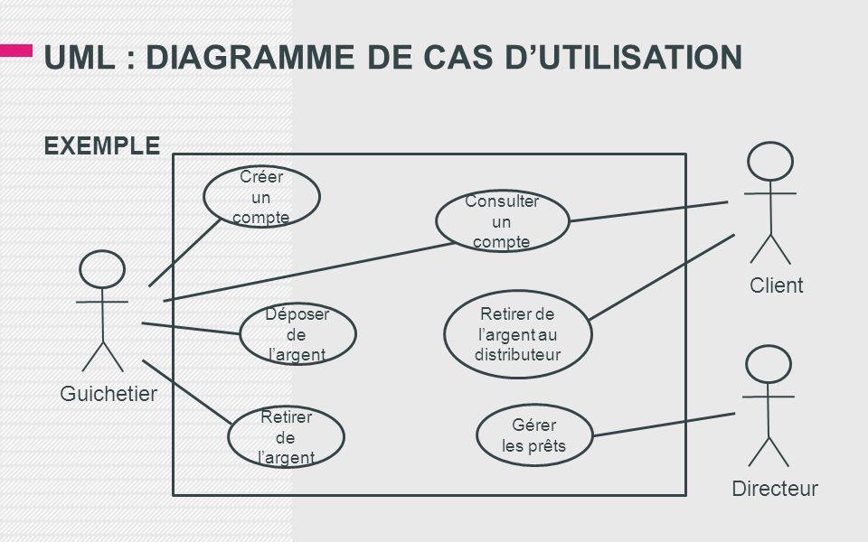 UML : DIAGRAMME DE CAS DUTILISATION EXEMPLE Guichetier Créer un compte Déposer de largent Retirer de largent Consulter un compte Retirer de largent au