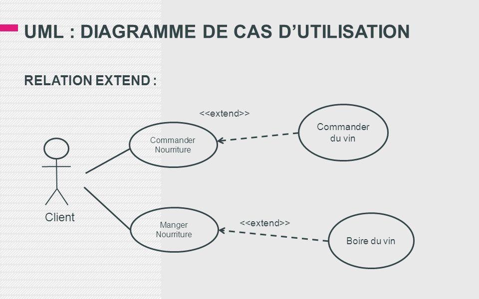 UML : DIAGRAMME DE CAS DUTILISATION RELATION EXTEND : Commander Nourriture Boire du vin Commander du vin > Client Manger Nourriture