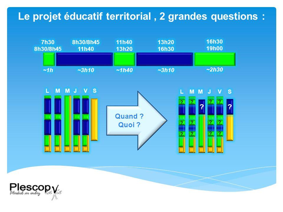 Quand Quoi Le projet éducatif territorial, 2 grandes questions :