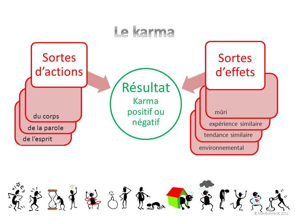 environnemental tendance similaire expérience similaire mûri de lesprit de la parole du corps Résultat Karma positif ou négatif Sortes dactions Sortes