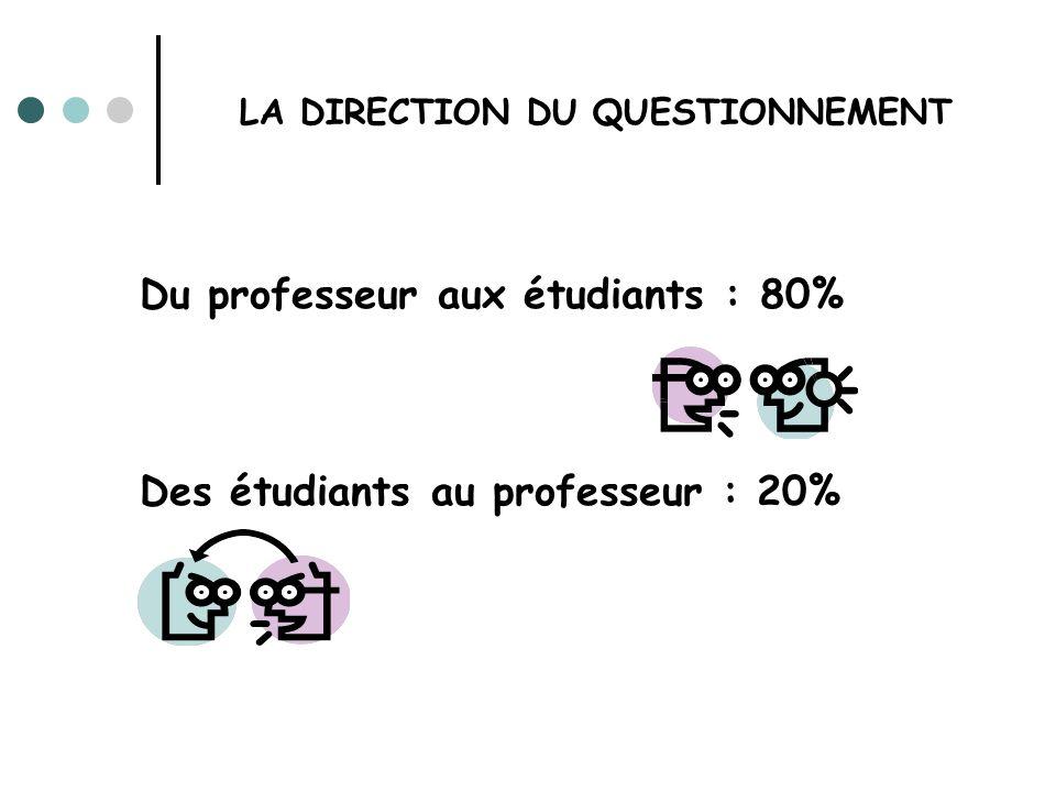 LA DIRECTION DU QUESTIONNEMENT Du professeur aux étudiants : 80% Des étudiants au professeur : 20%