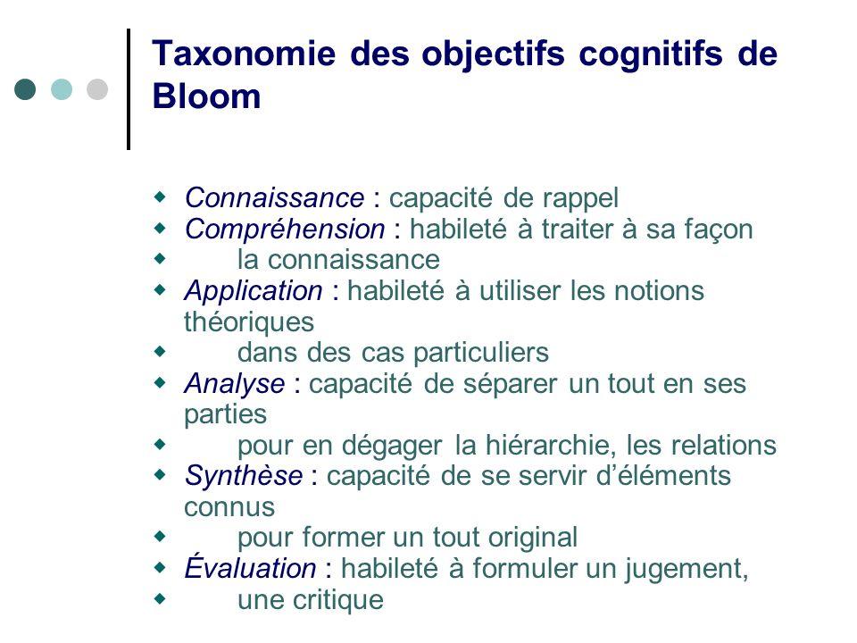 Taxonomie des objectifs cognitifs de Bloom Connaissance : capacité de rappel Compréhension : habileté à traiter à sa façon la connaissance Application