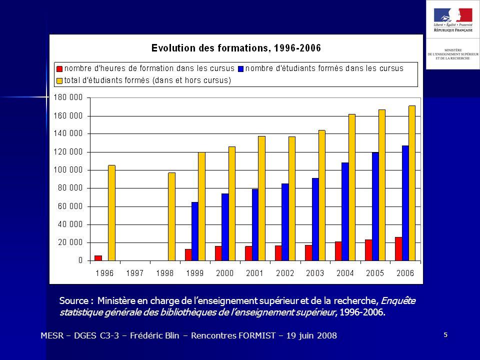6 MESR – DGES C3-3 – Frédéric Blin – Rencontres FORMIST – 19 juin 2008 Répartition des formations par niveau Répartition des formations (cursus) par niveau 2003200420052006 Licence85,4%86%86%84,5% Master12%11,6%12,2%13,4% Doctorat2,6%2,4%1,8%2,1%