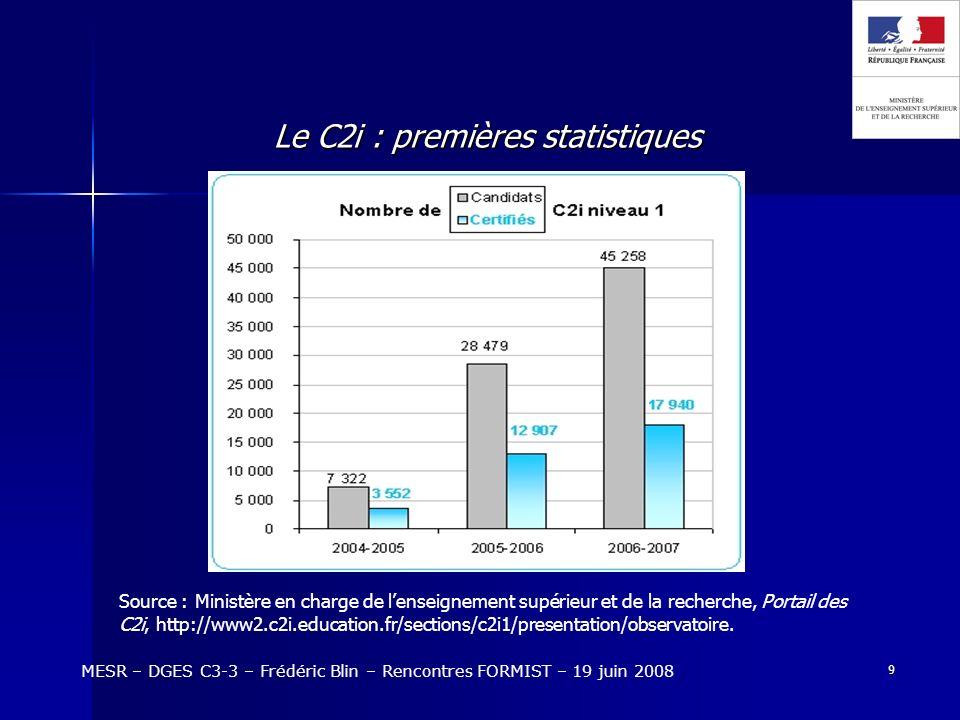 9 Le C2i : premières statistiques MESR – DGES C3-3 – Frédéric Blin – Rencontres FORMIST – 19 juin 2008 Source : Ministère en charge de lenseignement supérieur et de la recherche, Portail des C2i, http://www2.c2i.education.fr/sections/c2i1/presentation/observatoire.
