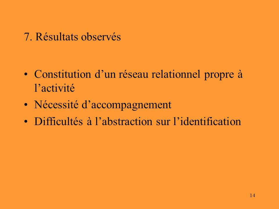 14 7. Résultats observés Constitution dun réseau relationnel propre à lactivité Nécessité daccompagnement Difficultés à labstraction sur lidentificati