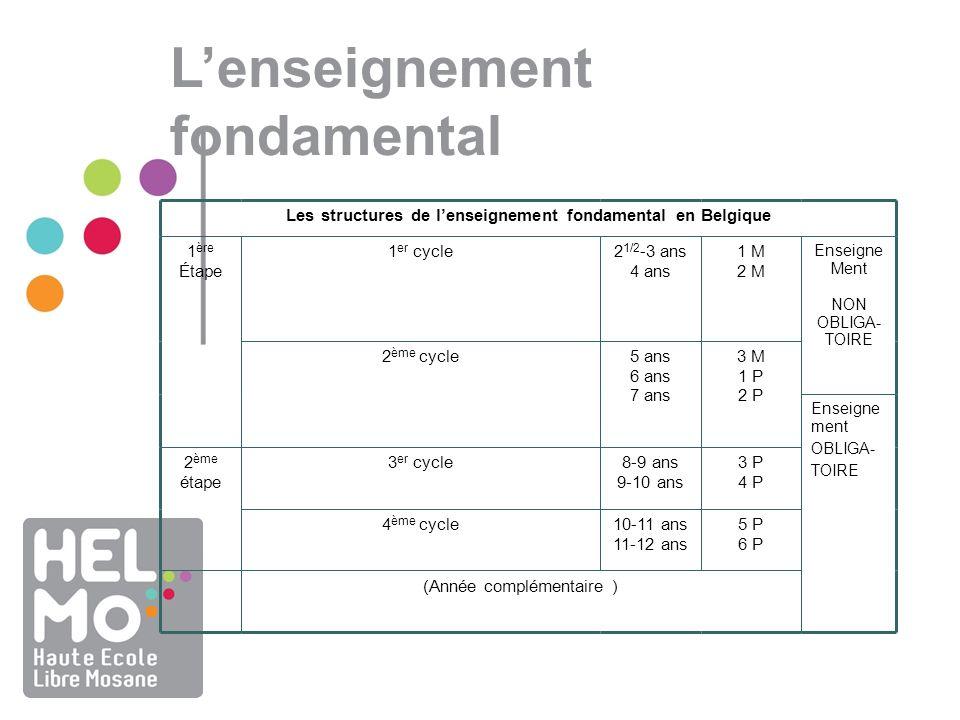 Lenseignement fondamental Les structures de lenseignement fondamental en Belgique 1 ère Étape 1 er cycle2 1/2 -3 ans 4 ans 1 M 2 M Enseigne Ment NON O