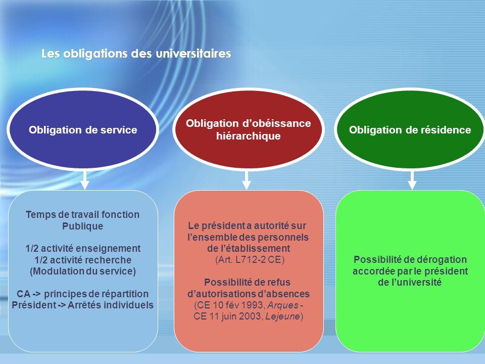 Les obligations des universitaires Obligation de service Obligation dobéissance hiérarchique Obligation de résidence Temps de travail fonction Publiqu