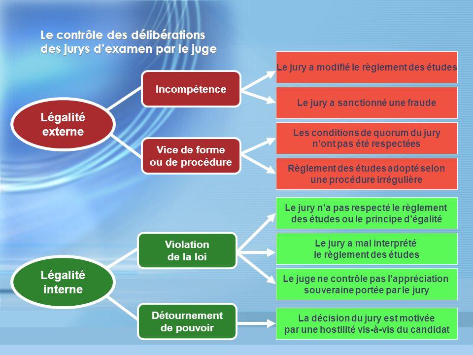 Le contrôle des délibérations des jurys dexamen par le juge Légalité externe Légalité interne Incompétence Vice de forme ou de procédure Violation de