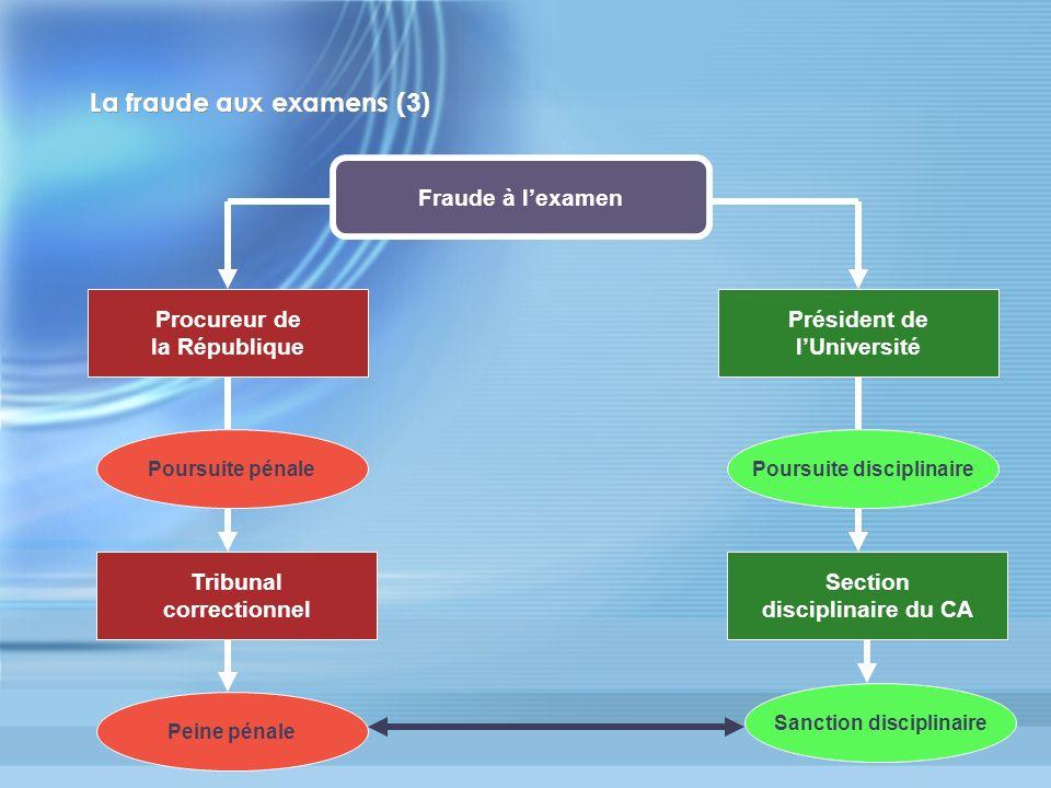 La fraude aux examens (3) Fraude à lexamen Procureur de la République Président de lUniversité Poursuite disciplinairePoursuite pénale Tribunal correc