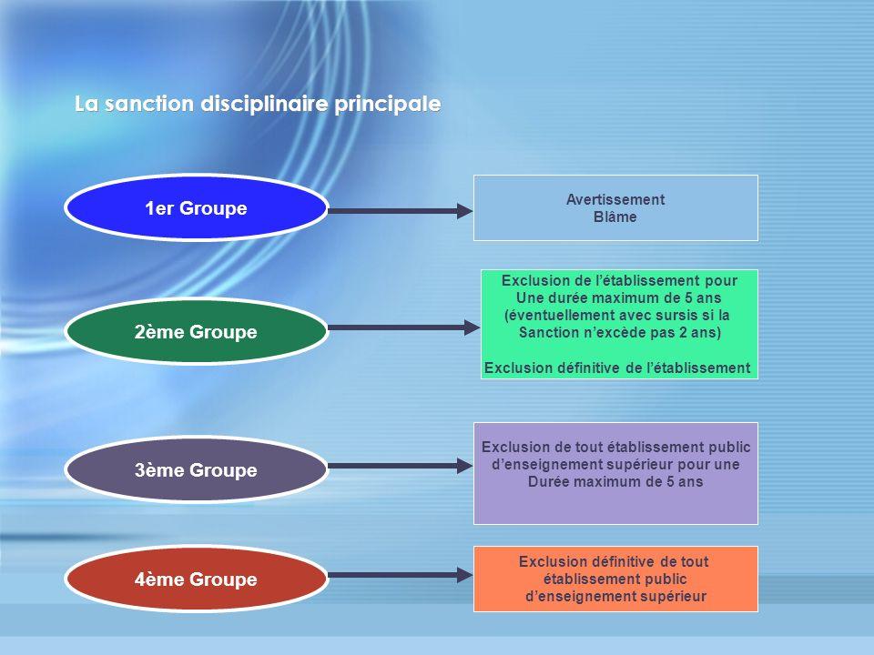 La sanction disciplinaire principale Avertissement Blâme 1er Groupe 2ème Groupe 3ème Groupe 4ème Groupe Exclusion de létablissement pour Une durée max